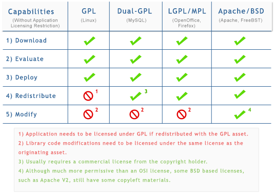Which Open Source License. ""